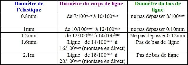 Les diff rents lastiques int rieurs p che au coup - Montage ligne peche au coup competition ...